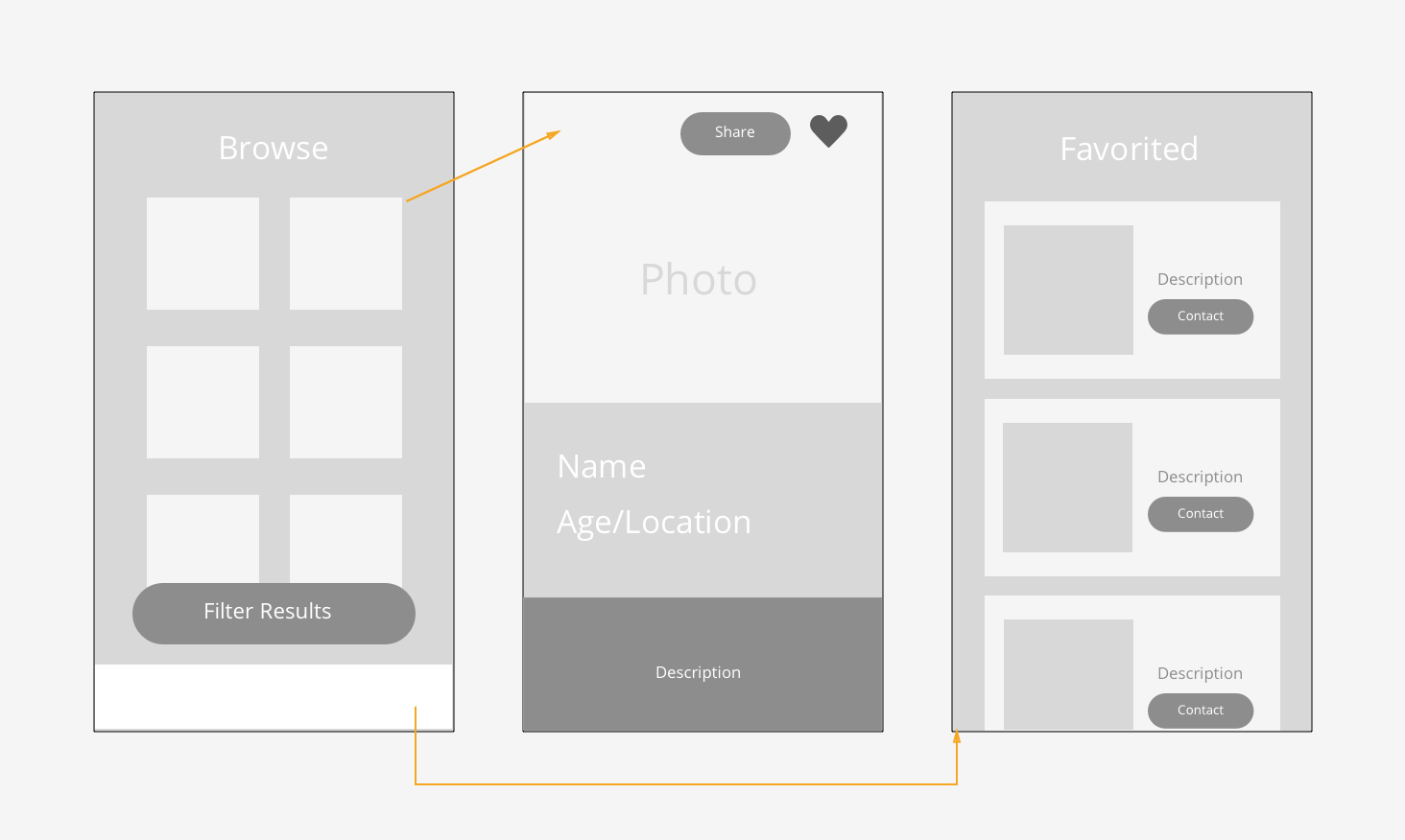Low-Fidelity - I started out my prototype by using Sketch to make some simple layouts for most of the screens in the app. However, there were a substation amount of changes to the final designs.