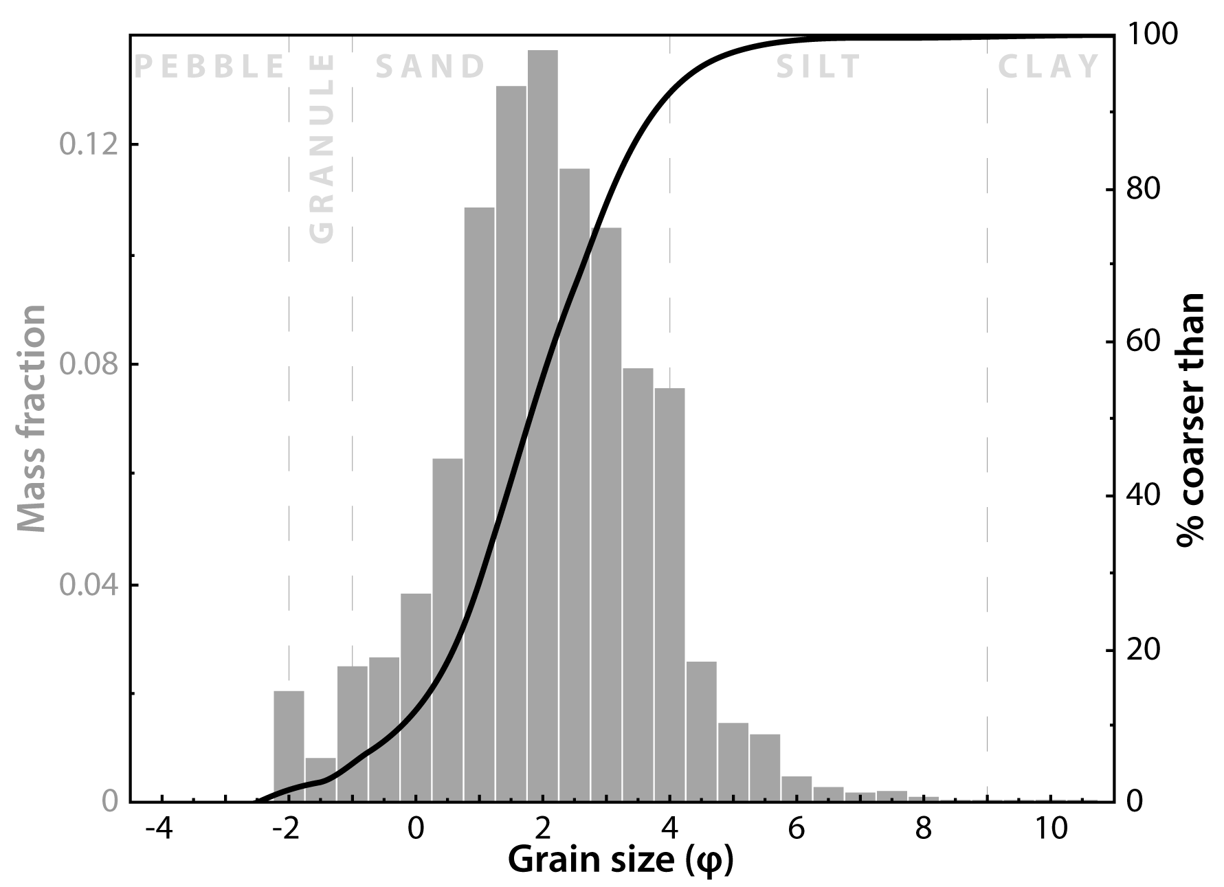 After modification - constant x-axis spacing, gridlines removed, y-axis labels color coded to data, cumulative data presented as a curve, additional information provided in plot background. Plot is in high resolution vector format.