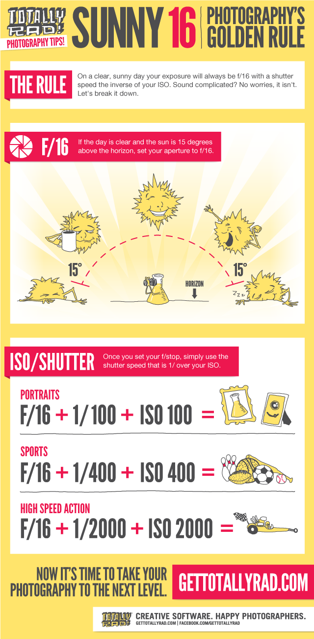 Totally-Rad-Sunny-16-Rule-Infographic.png