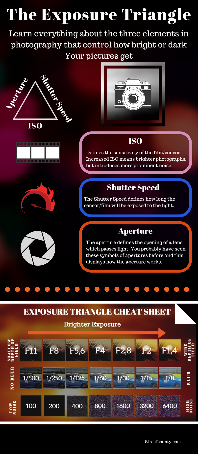 Exposure Triangle Infographic.png