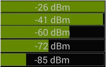 Signal Strength to DB