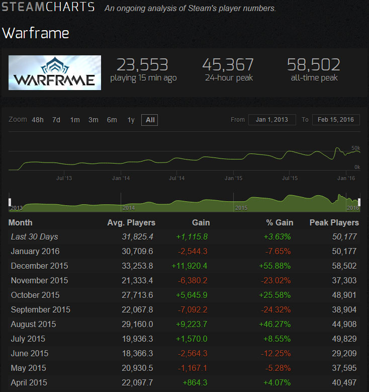 Warframe's average fan and player base is indeed growing on a monthly basis.  (Source:  http://steamcharts.com/app/230410 )