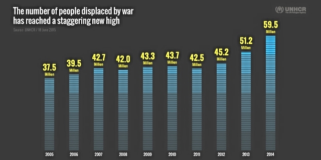 In 2014, the number of people displaced worldwide is 59.5 million people, rising from 51.2 million in 2013. Photo credit:  UNHCR