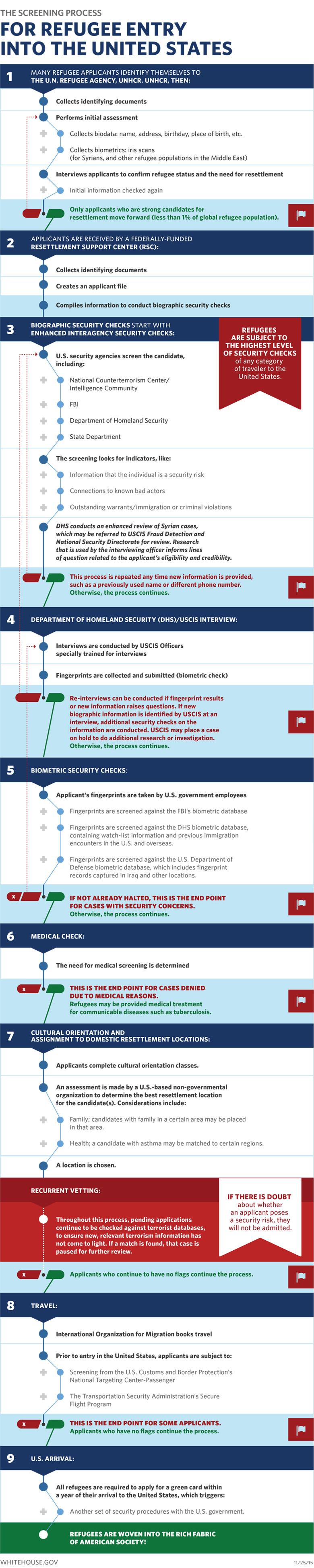 Infographic credit: Whitehouse.gov