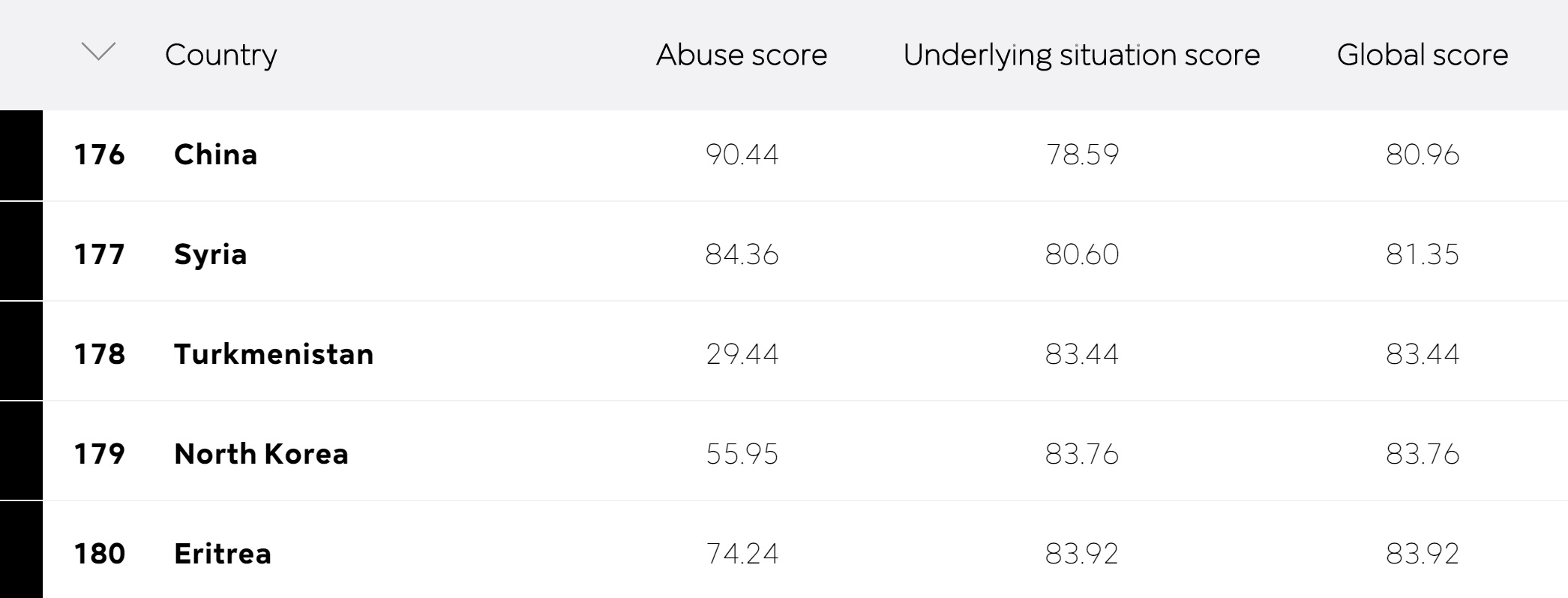 Bottom five countries in the World Press Freedom Index ranking. Credit:  Reporters Sans Frontières