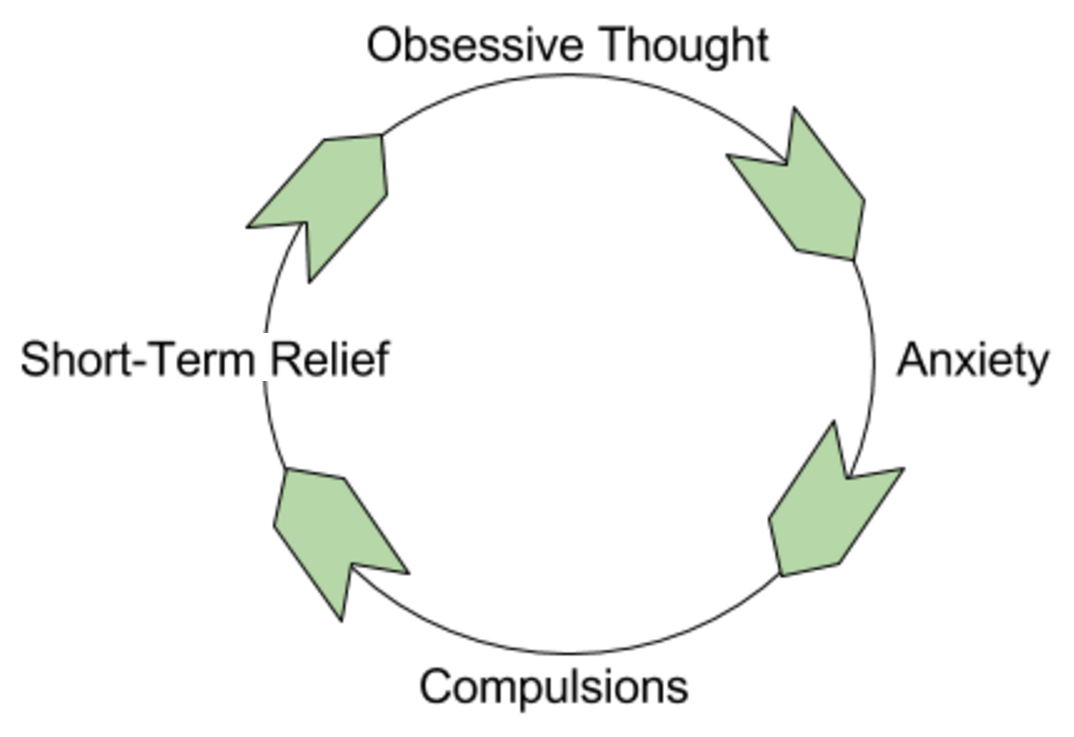 People with OCD suffer in a vicious circle.