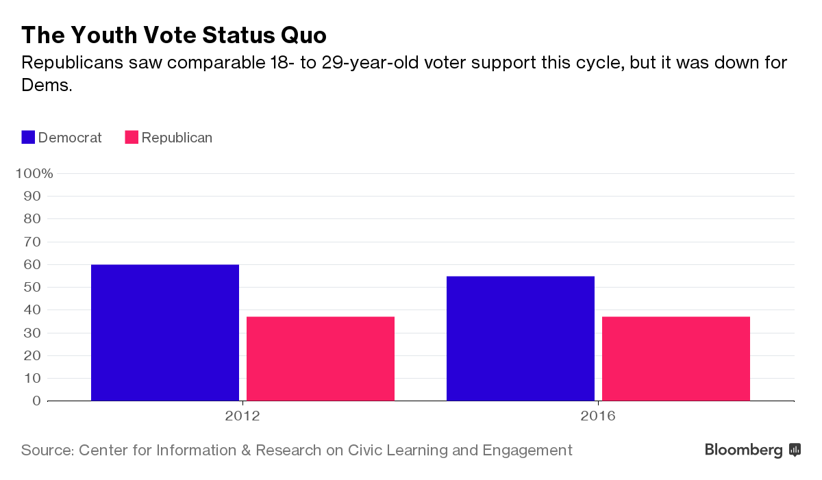 Source: Center for Information and Research on Civic Learning and Engagement ( CIRCLE ) Credit:  Bloomberg
