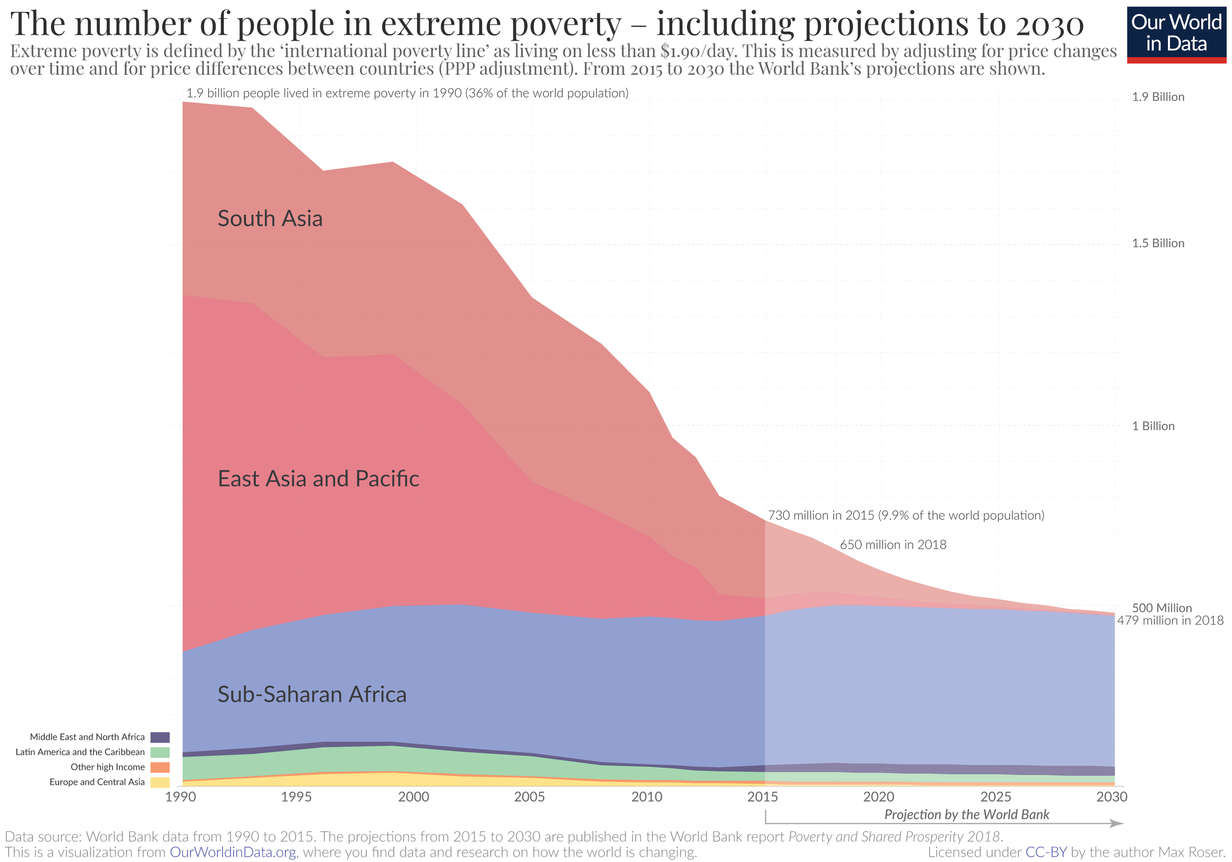 Credit: ourworldindata.com  The chart shows the projection made by the World Bank's Development Research Group. If the economic growth of the past decade continued until 2030, the amount of people in extreme poverty will stagnate at almost 500 million.
