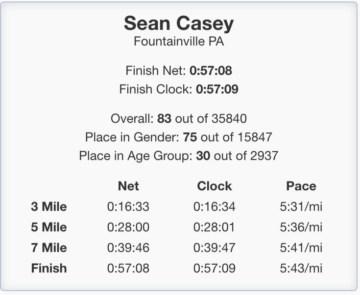 Sean Casey Broad St Results.png