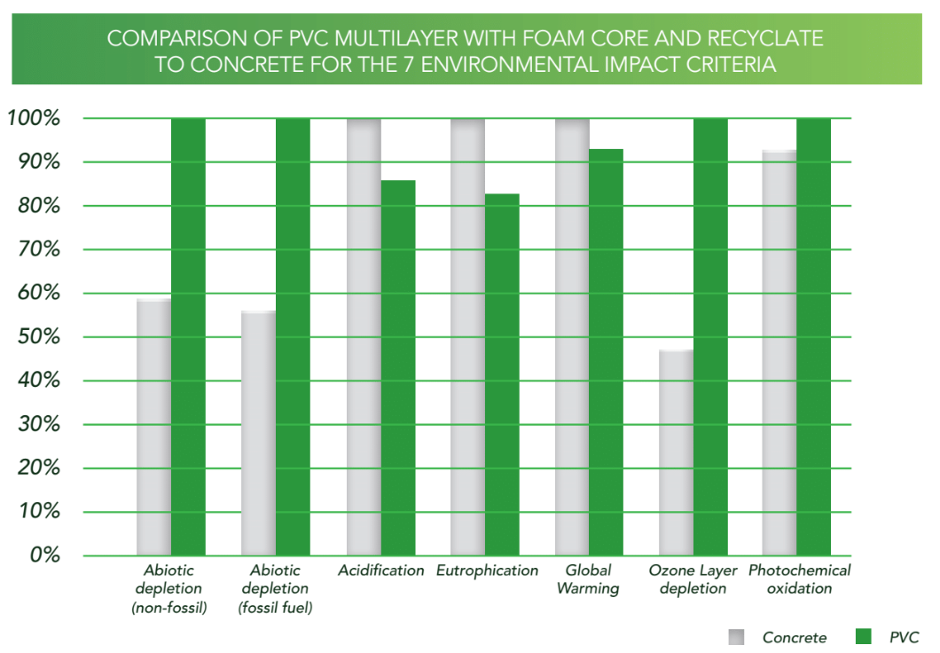 PVC MLF Recyclates D&S.PNG