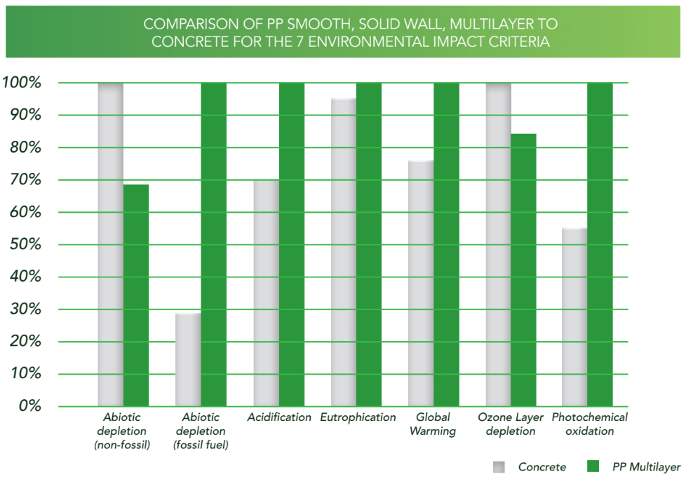PP Smooth Wall Multilayer D&S.PNG