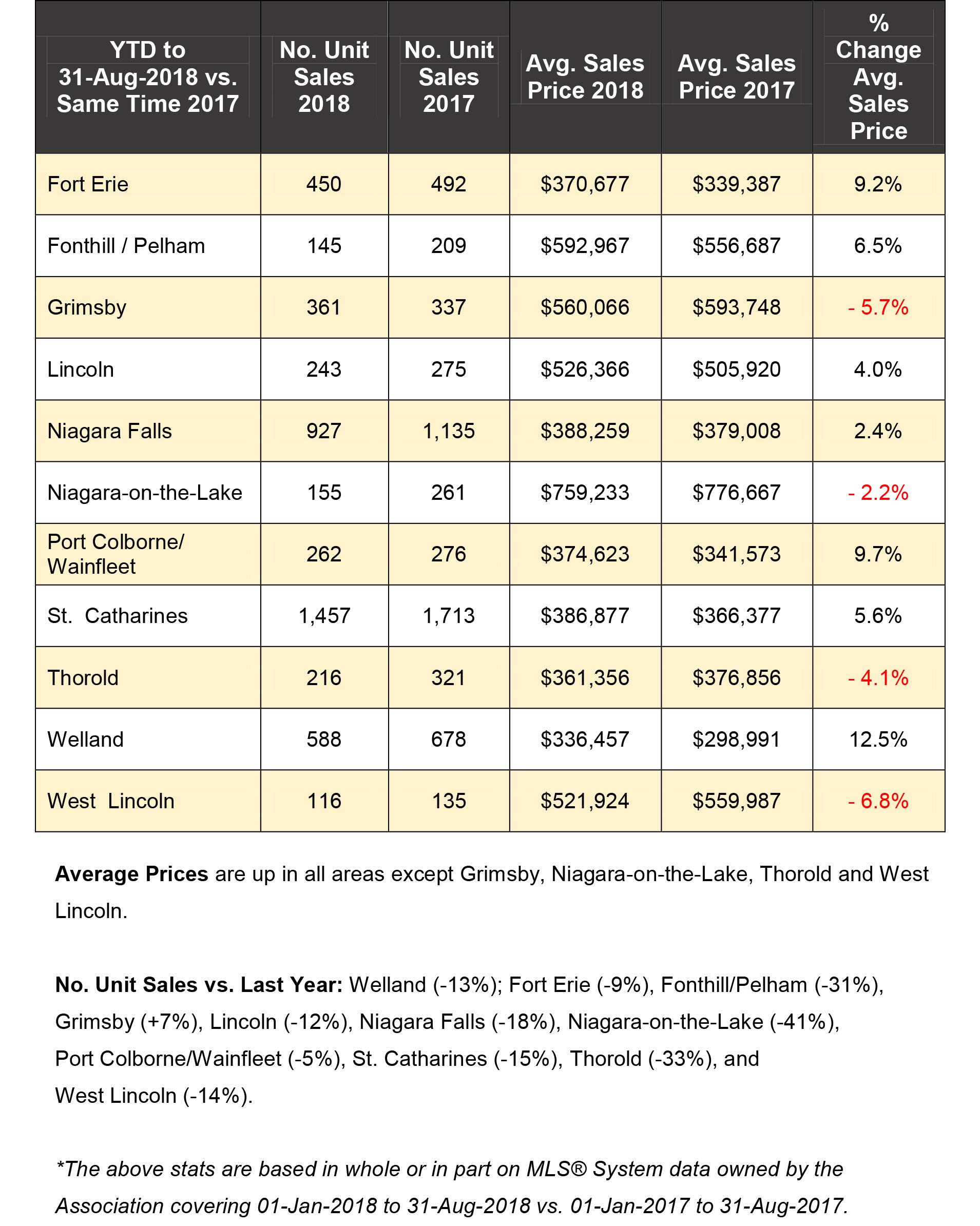 Niagara Real Estate Stats August 2018