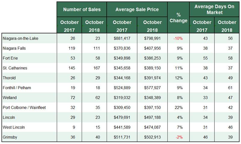 Niagara Real Estate Stats for October 2018.jpg