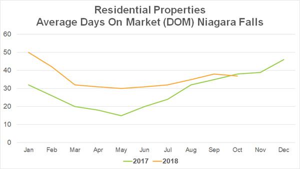 Days on Market - Niagara Falls - October 2018.jpg