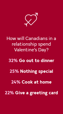 Valentine's Day Statistics.png