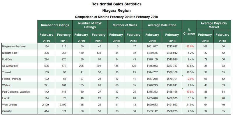Niagara Real Estate Stats 2019-02.jpg