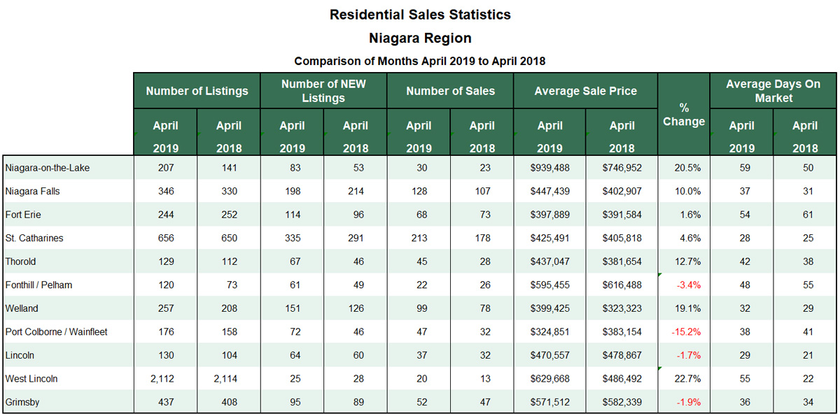Niagara Real Estate Stats for Blog 2019-04.jpg