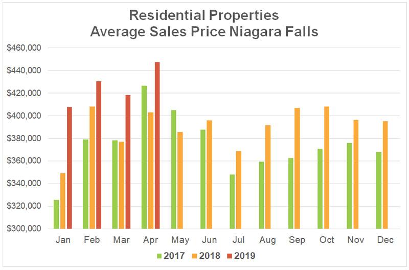 Average Sales Price Stats Niagara Falls - 2019-04.jpg