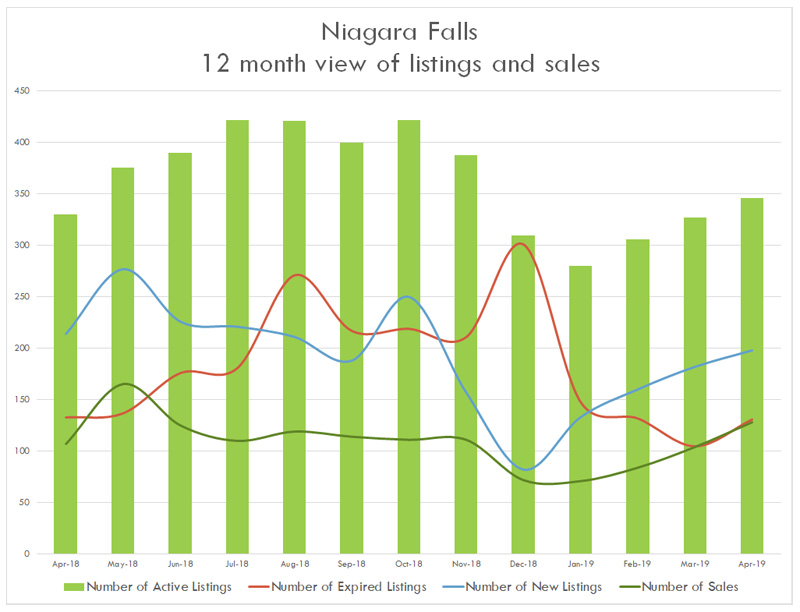 Listing Statistics - Niagara Falls - 04 2019.jpg