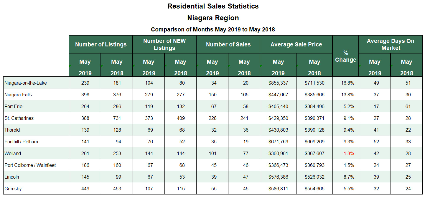 Niagara Real Estate Stats for Blog 2019-05.jpg
