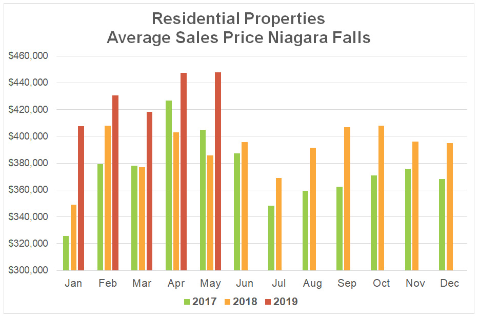 Average Sales Price Stats Niagara Falls - 2019-05.jpg