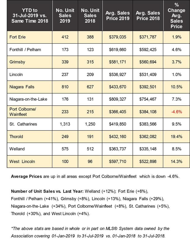 Niagara Real Estate Stats for Blog 2019-07.jpg