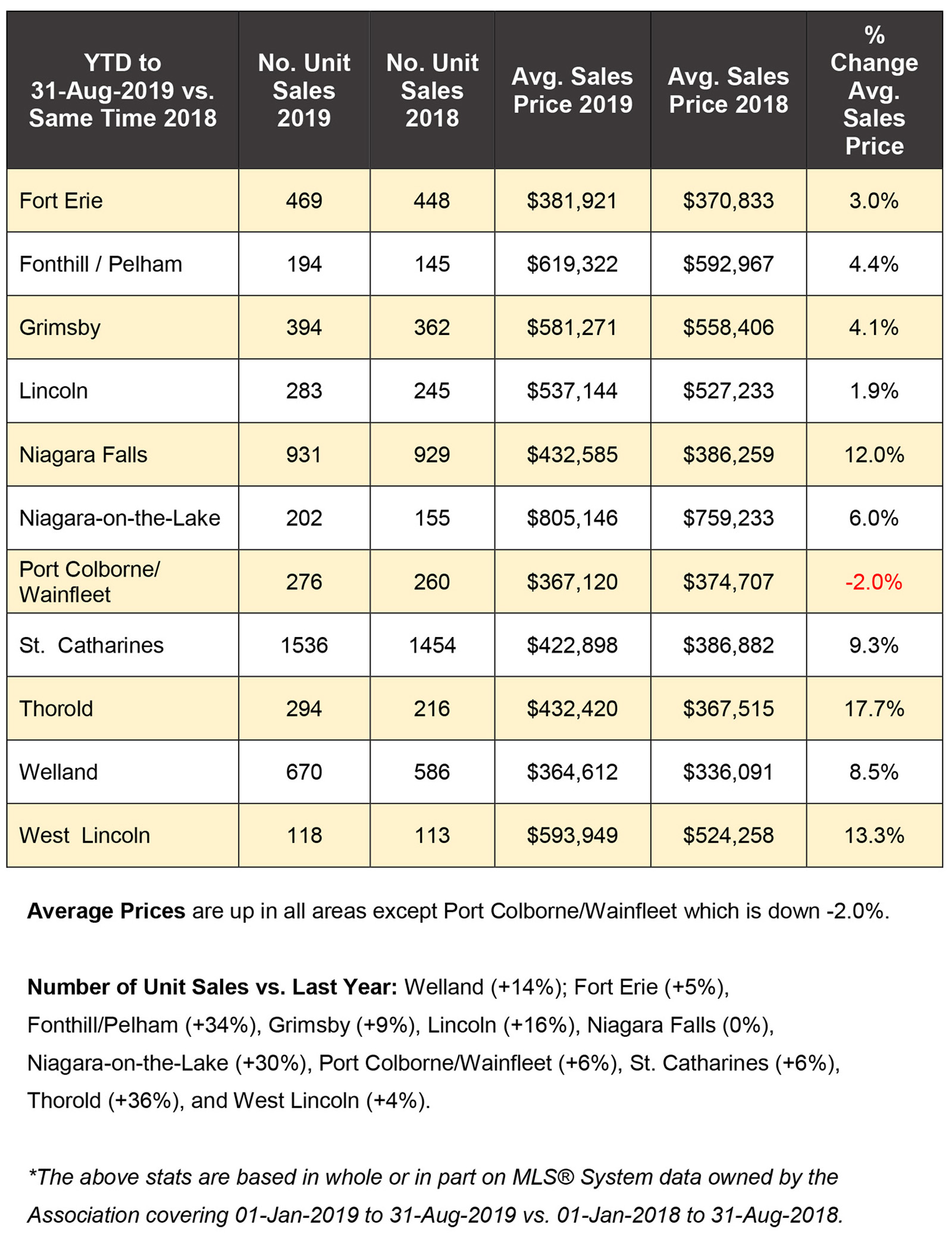 Niagara Real Estate Stats for Blog 2019-08.jpg