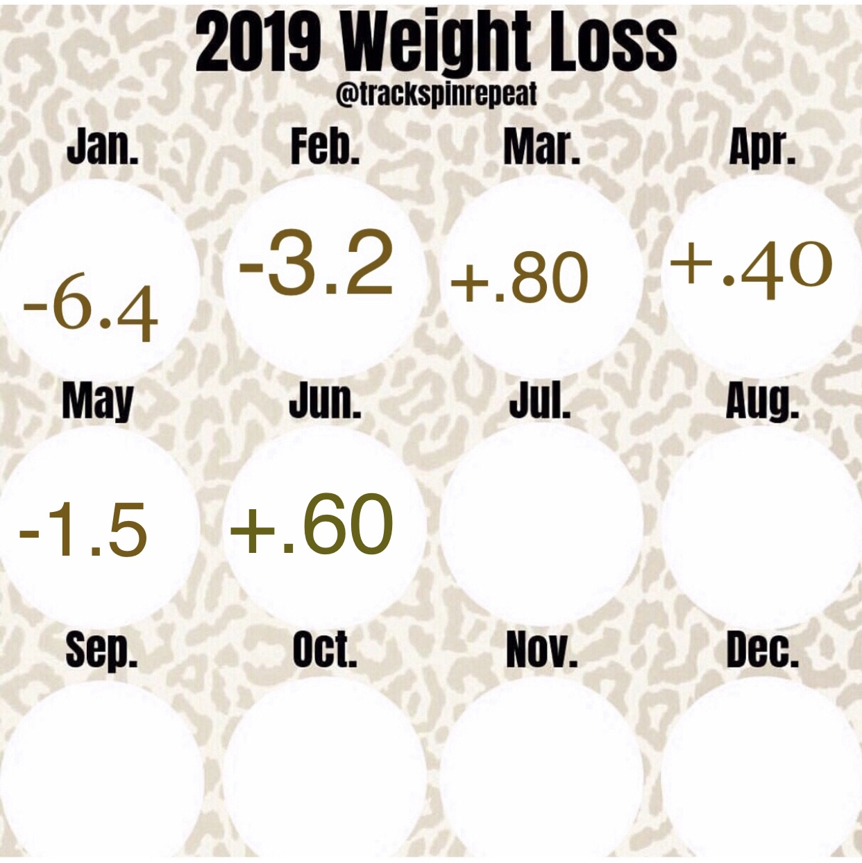 May and June Weight Update