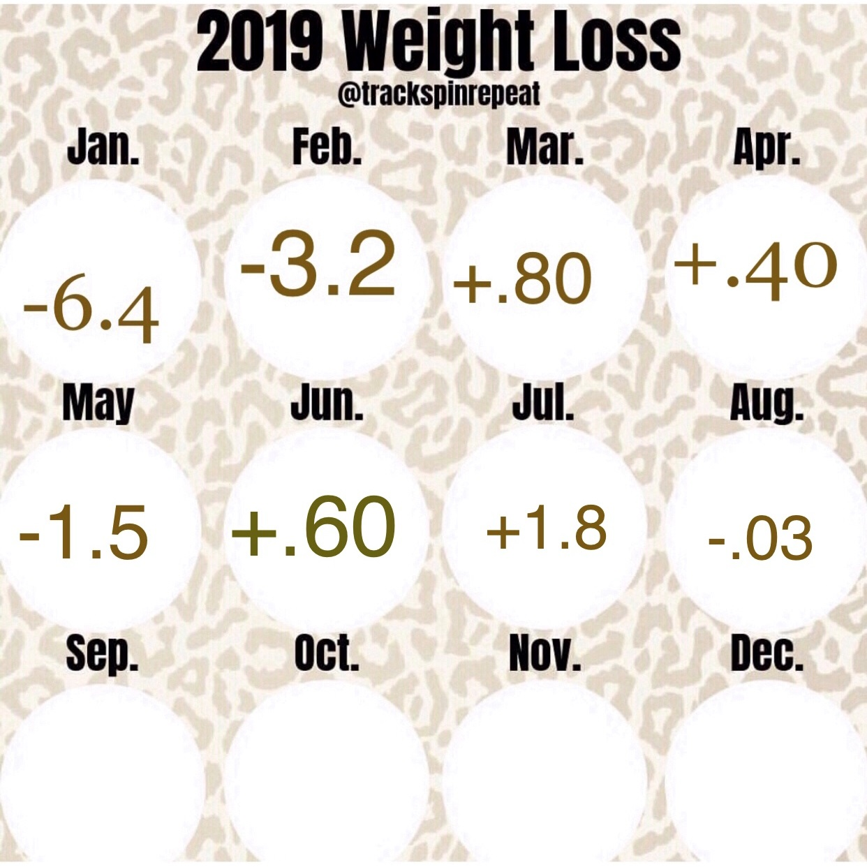 July and August Weight Update
