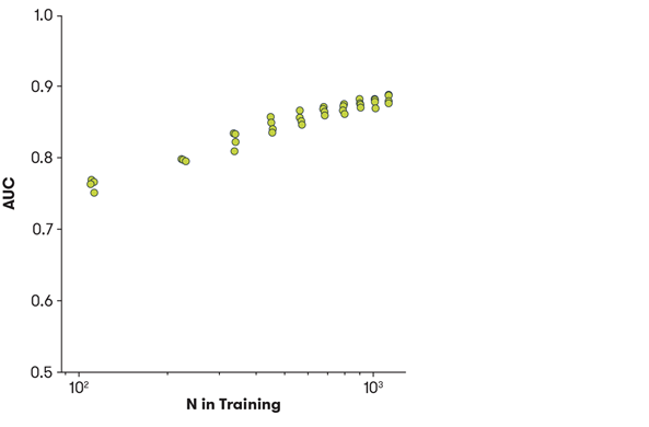 This plot shows the performance of the classifier improving as we increased the number of samples available for training.