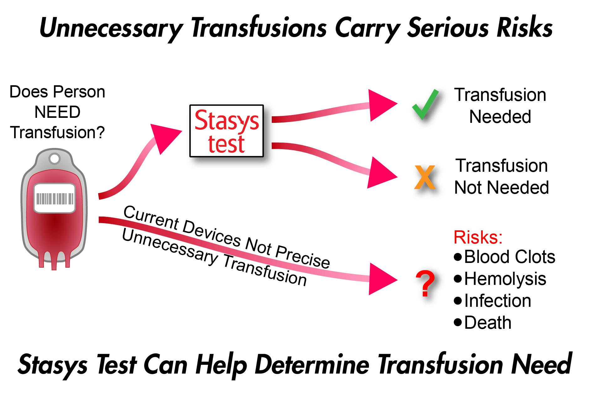 Fig3-Transfusions.jpg