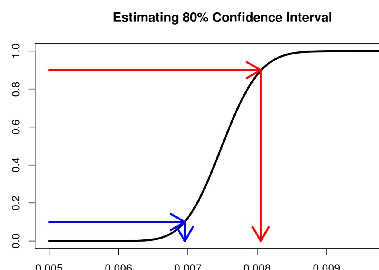 Understanding CDF plots is very important