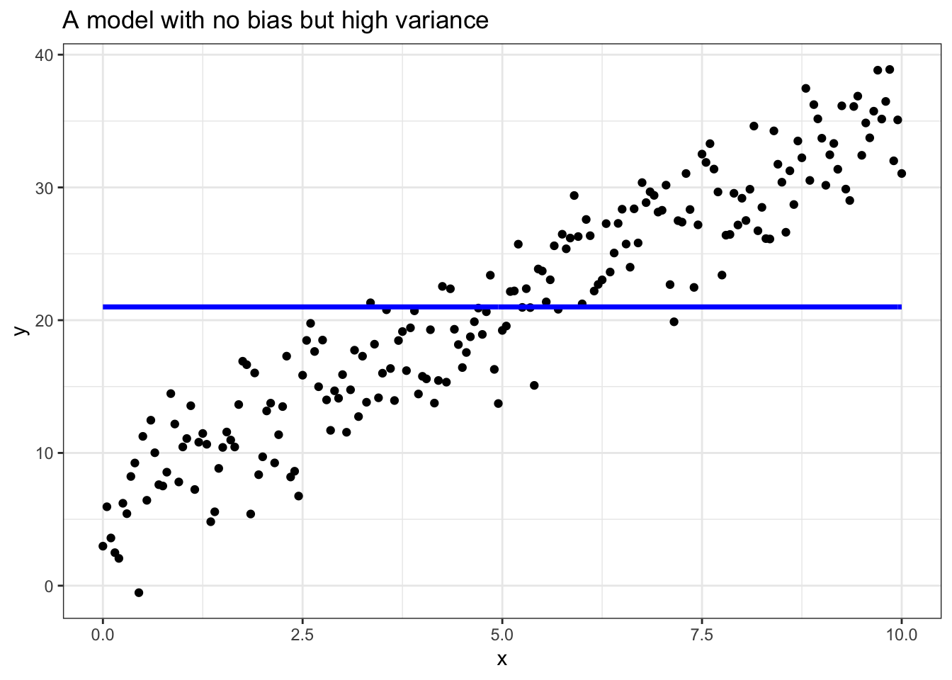 When we use the mean to predict the data, nearly all of our error is cause by the variance in our model.