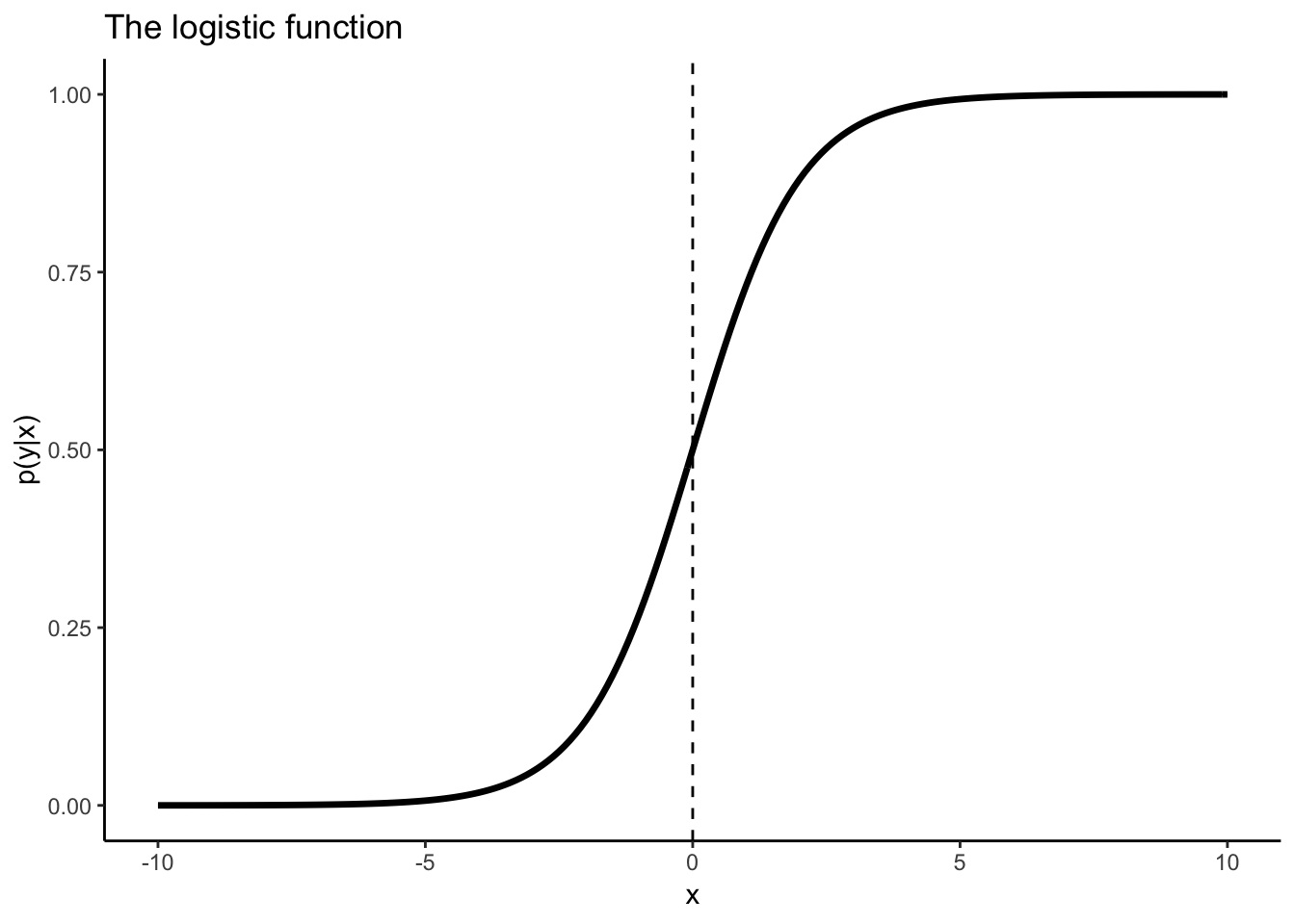 Logistic regression is often described as an s-shaped function that squishes values to 0 or 1