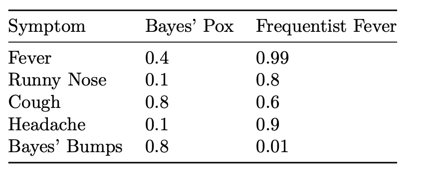 Prior Probability in Logistic Regression — Count Bayesie