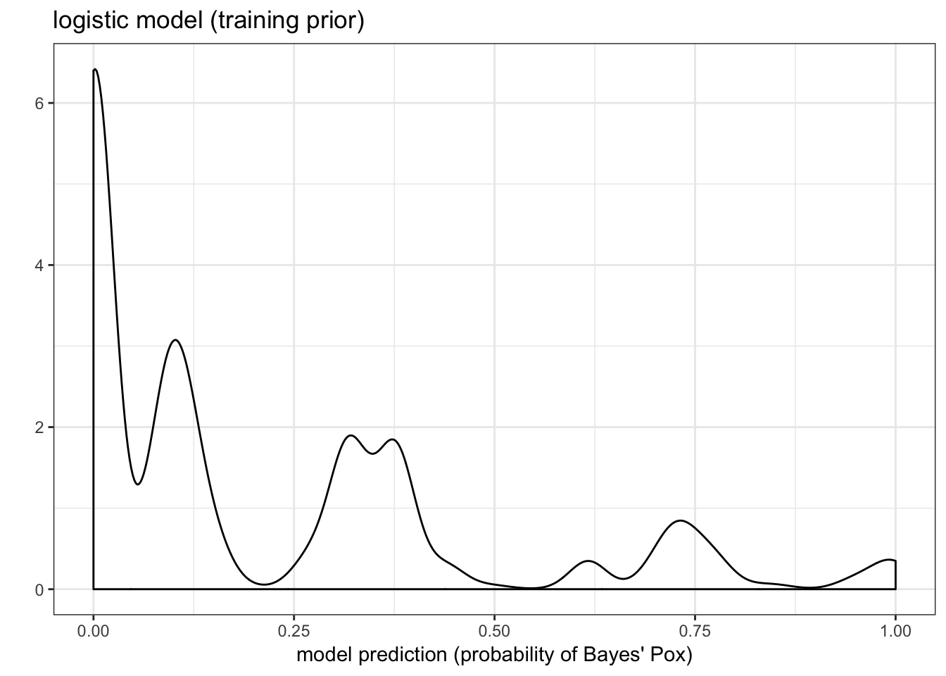 The distribution of the prediction for our logistic model given the prior in the training data.