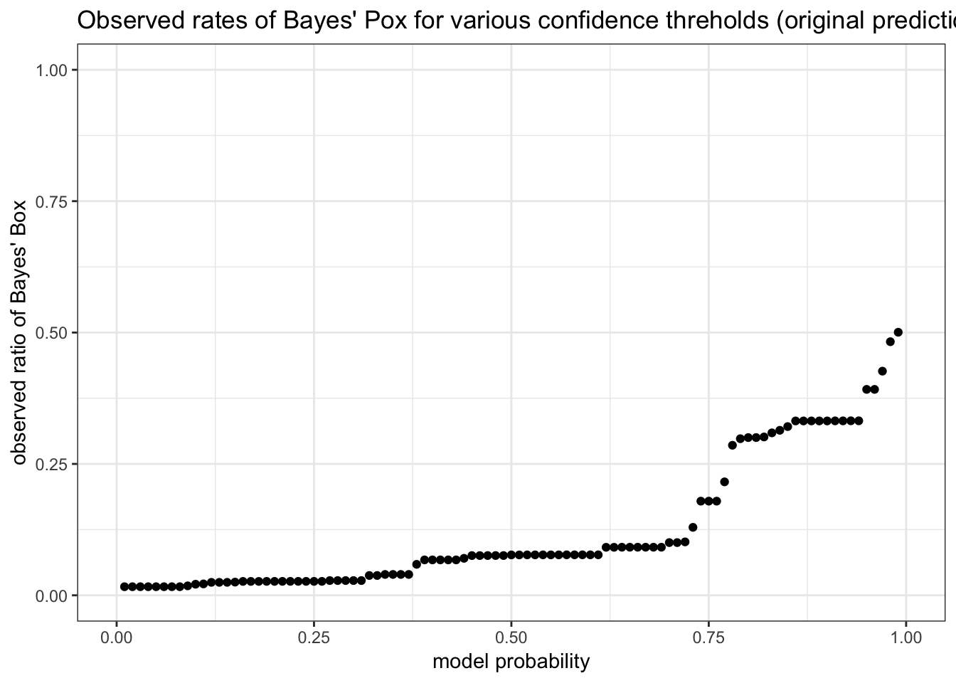 Because it is trained on the wrong prior, the model drastically overestimates the empirical rate of Bayes' Pox.