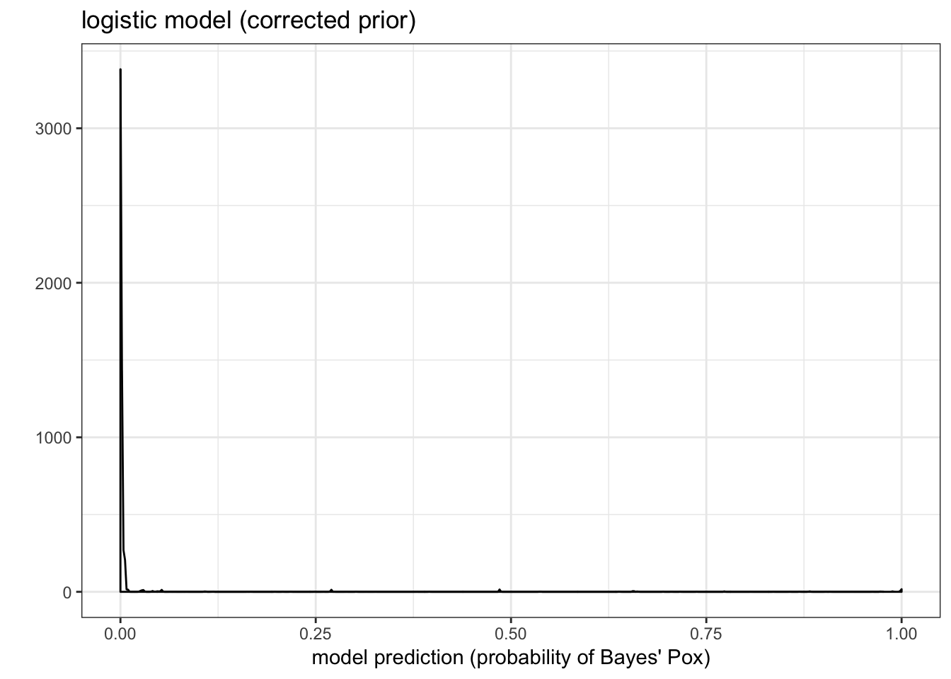 Distribution of predictions after updating our prior to the correct one.