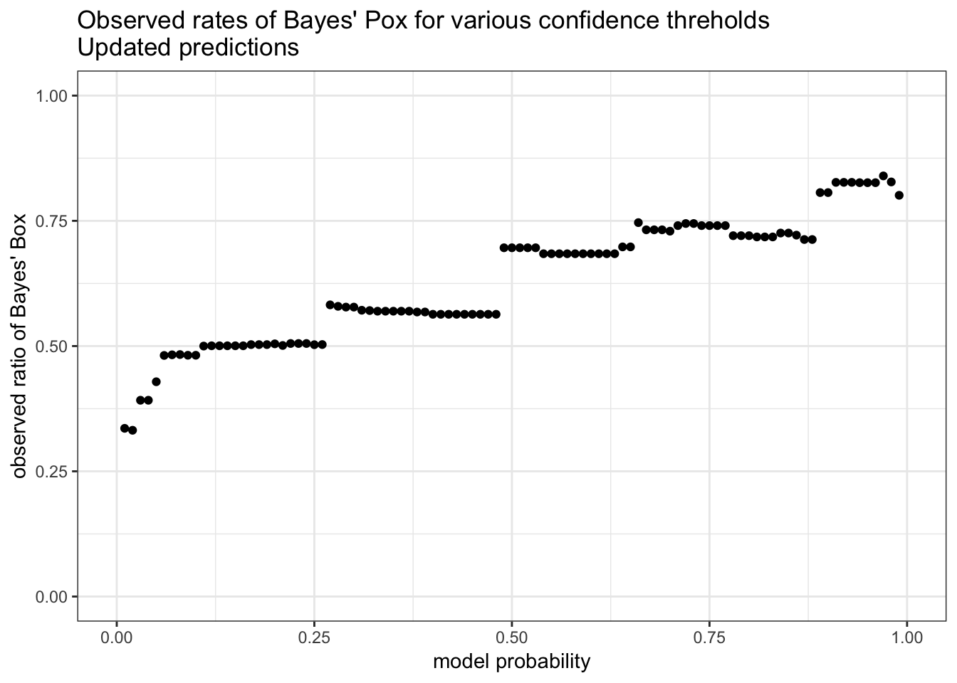 With our updated prior, our model's beliefs are much closer to the empirical ratio of Bayes' Box to Frequentist Fever.