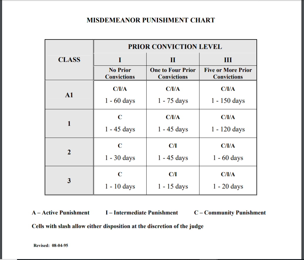 Misdemeanor punishment chart.PNG