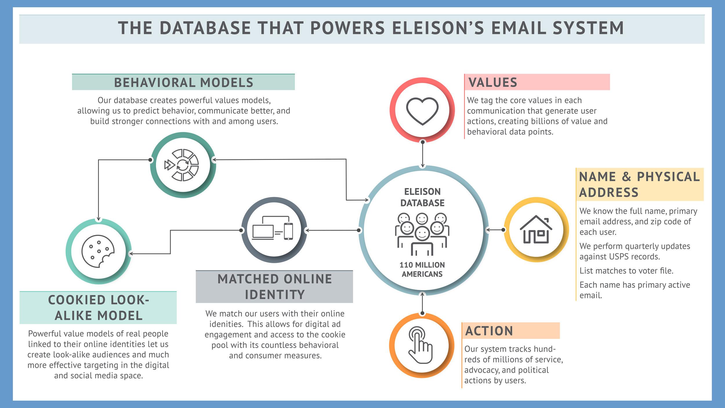 Values-based data