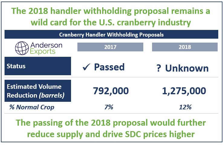 The 2018 handler witholding proposal remains a wild card for the U.S. cranberry industry.JPG