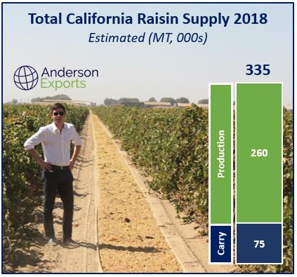 California thompson raisin price 2018.PNG