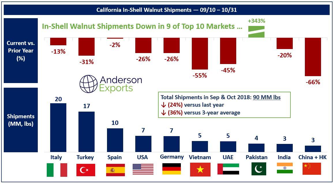 California Walnut Update — Anderson Exports   USA