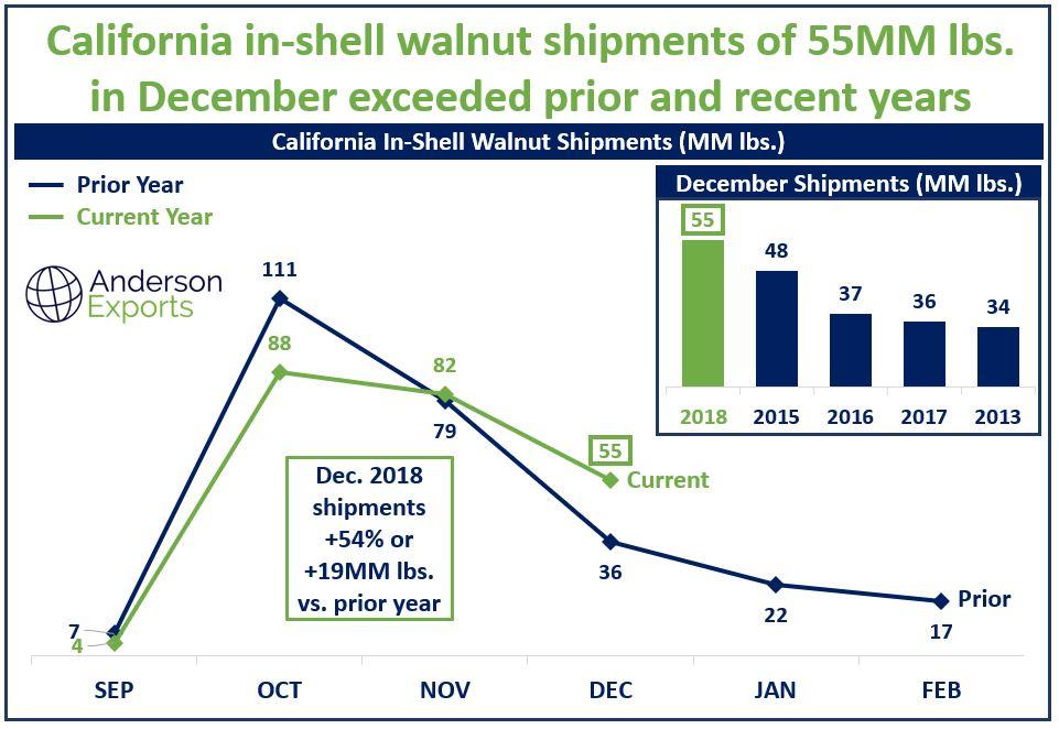 Bulk California Walnut Supplier.JPG