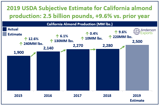 2019 Subjective California Almond Estimate