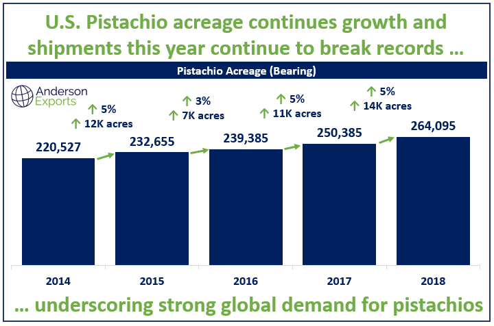 California Pistachio Acreage