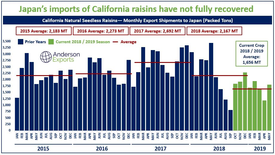 Bulk California Raisins.png