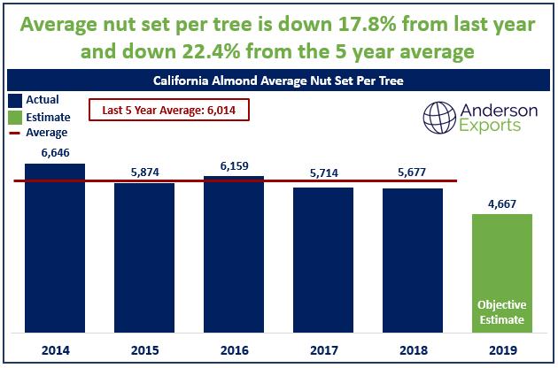 California Almond Price Estimate 2019