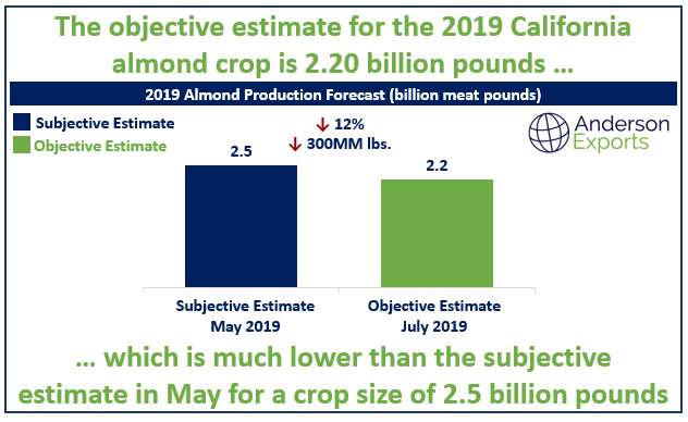 2019 Almond Objective Estimate